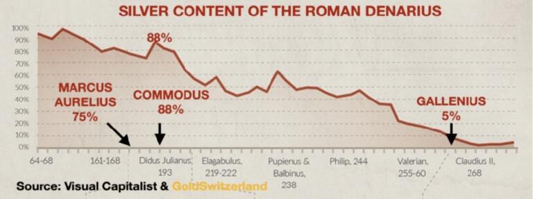 L'argent va flamber et la fausse monnaie s'effondrer comme au IIIᵉ siècle