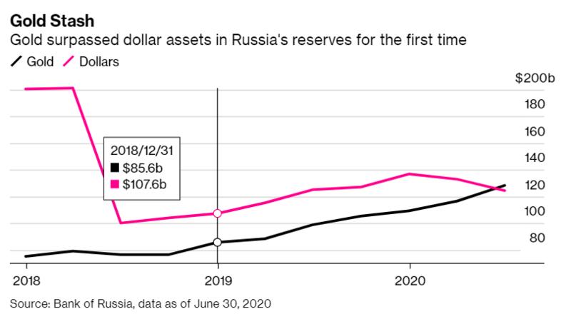 La Russie détient plus d'or que de dollars américains dans ses réserves de change