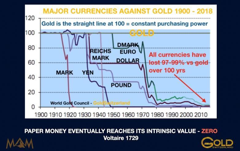 Biden va détruire le dollar