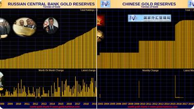 Réserves d'or de la Russie et de la Chine