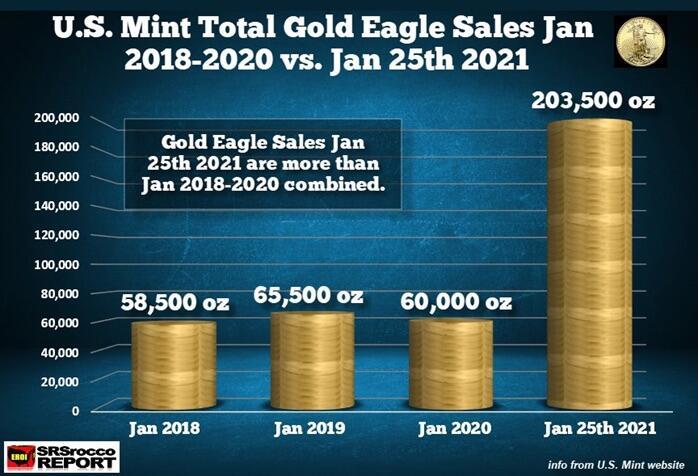 La baisse des stocks et des taux réels alimentent la hausse de l'or