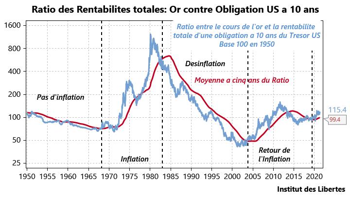 Le rôle de l'or dans la construction de portefeuille d'un investisseur européen