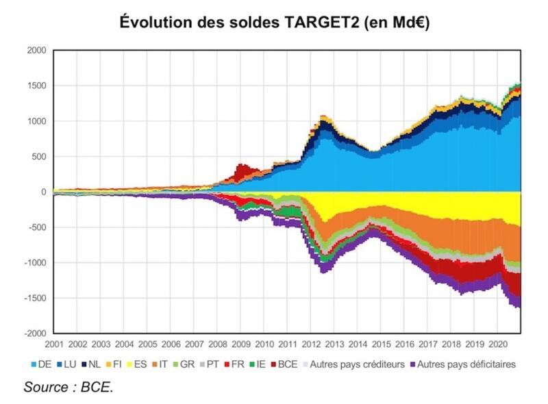 L'euro bientôt détruit par les déséquilibres TARGET2 ?