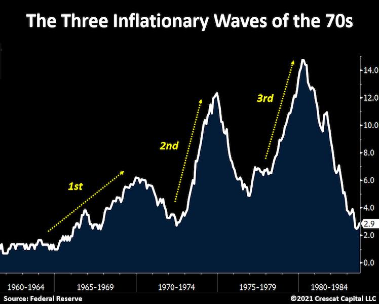 Une configuration inflationniste différente des années 1940 et 1970