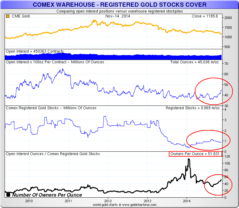 Comex registered gold stocks