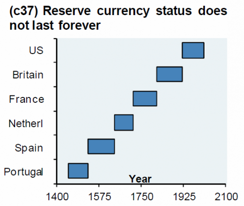 International currency status does not last forever