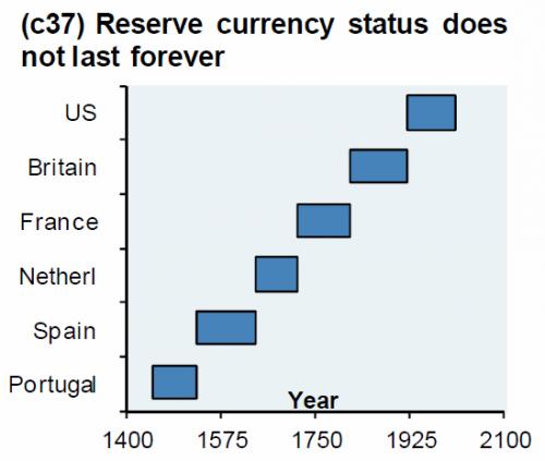 Le statut de monnaie internationale n'est pas éternel