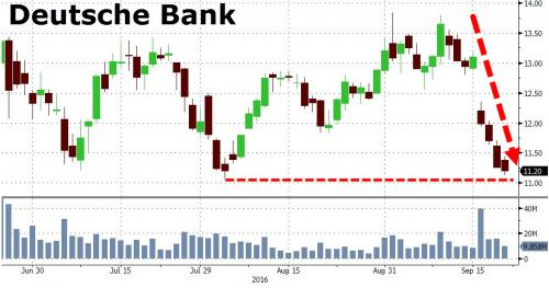 deutsche bank stocks chart