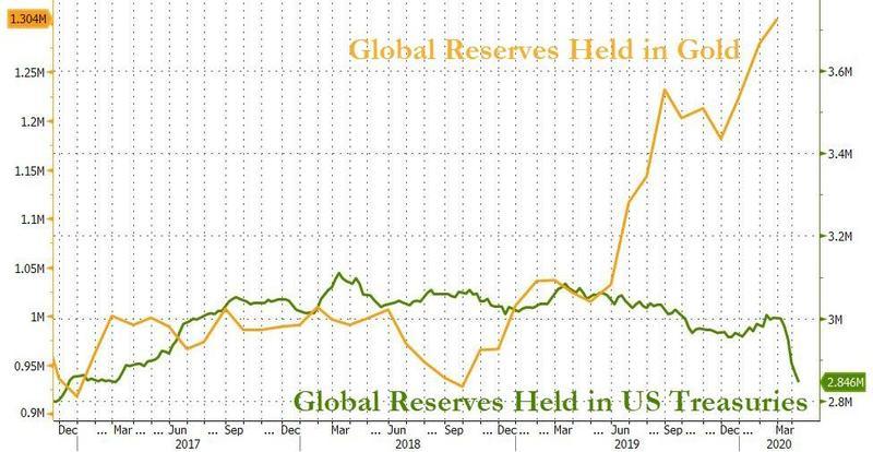 courbe réserve mondiale détenue en or
