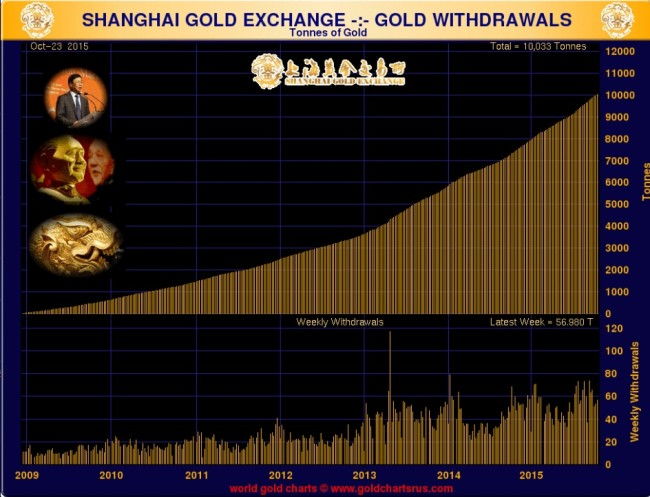 Retrait du Gold Shanghai Exchange
