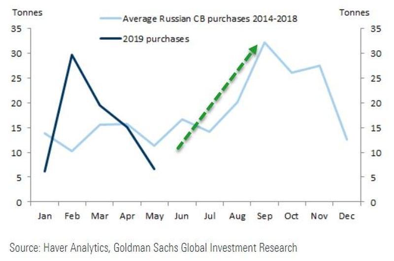 Achats moyen par la banque centrale russe 2014-2018