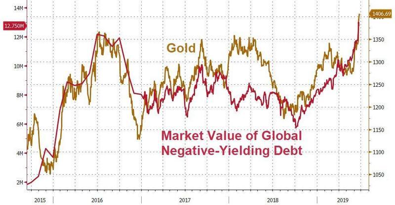 Or vs Valeur de marché de la dette globale à rendement négatif