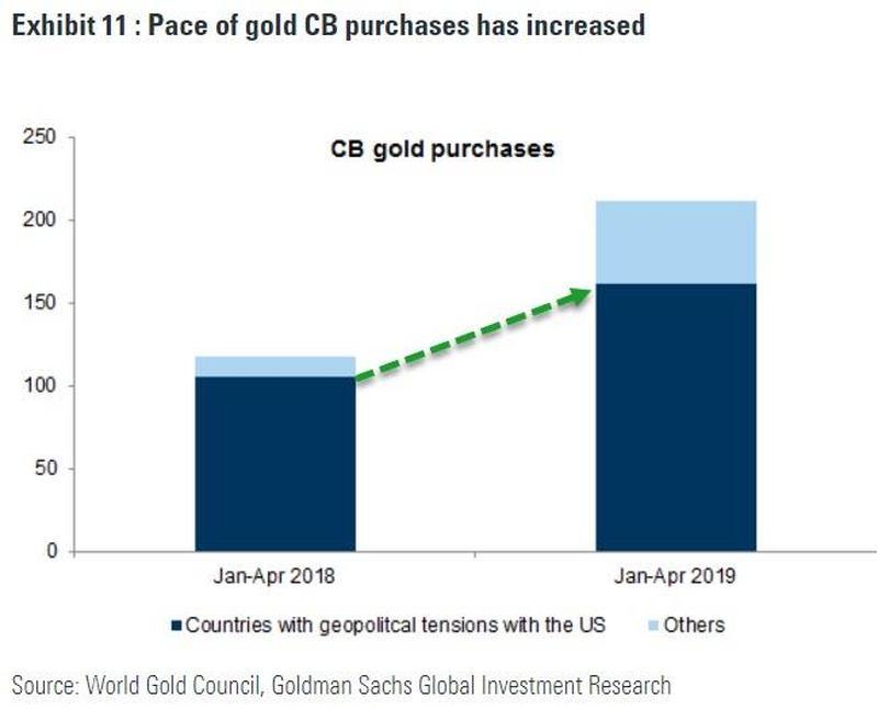 Le rythme des achats d'or par les banques centrales a augmenté