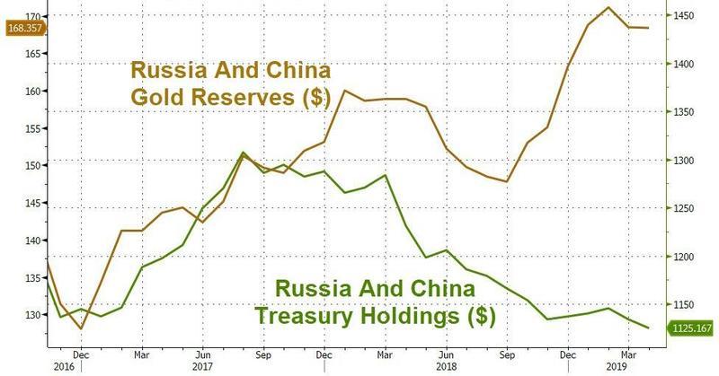 Réserves d'or et Avoirs du Trésor de la Chine et la Russie