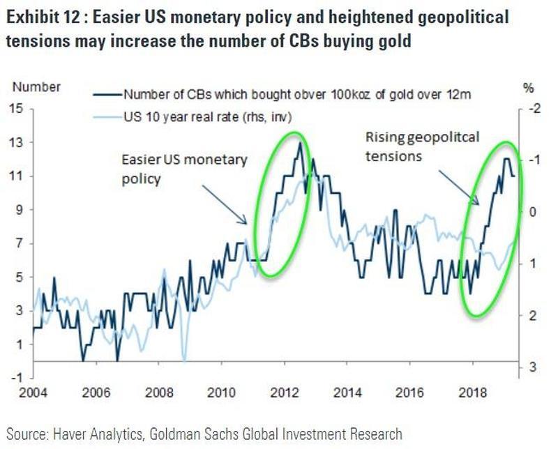 L'assouplissement de la politique monétaire américaine et l'aggravation des tensions géopolitiques pourraient accroître le nombre de banques centrales qui achètent de l'or.