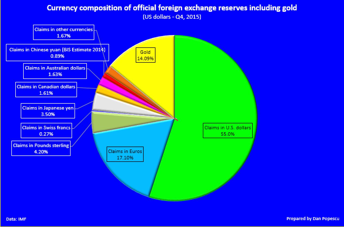 La composition officielle des monnaies dans les réserves incluant l'or