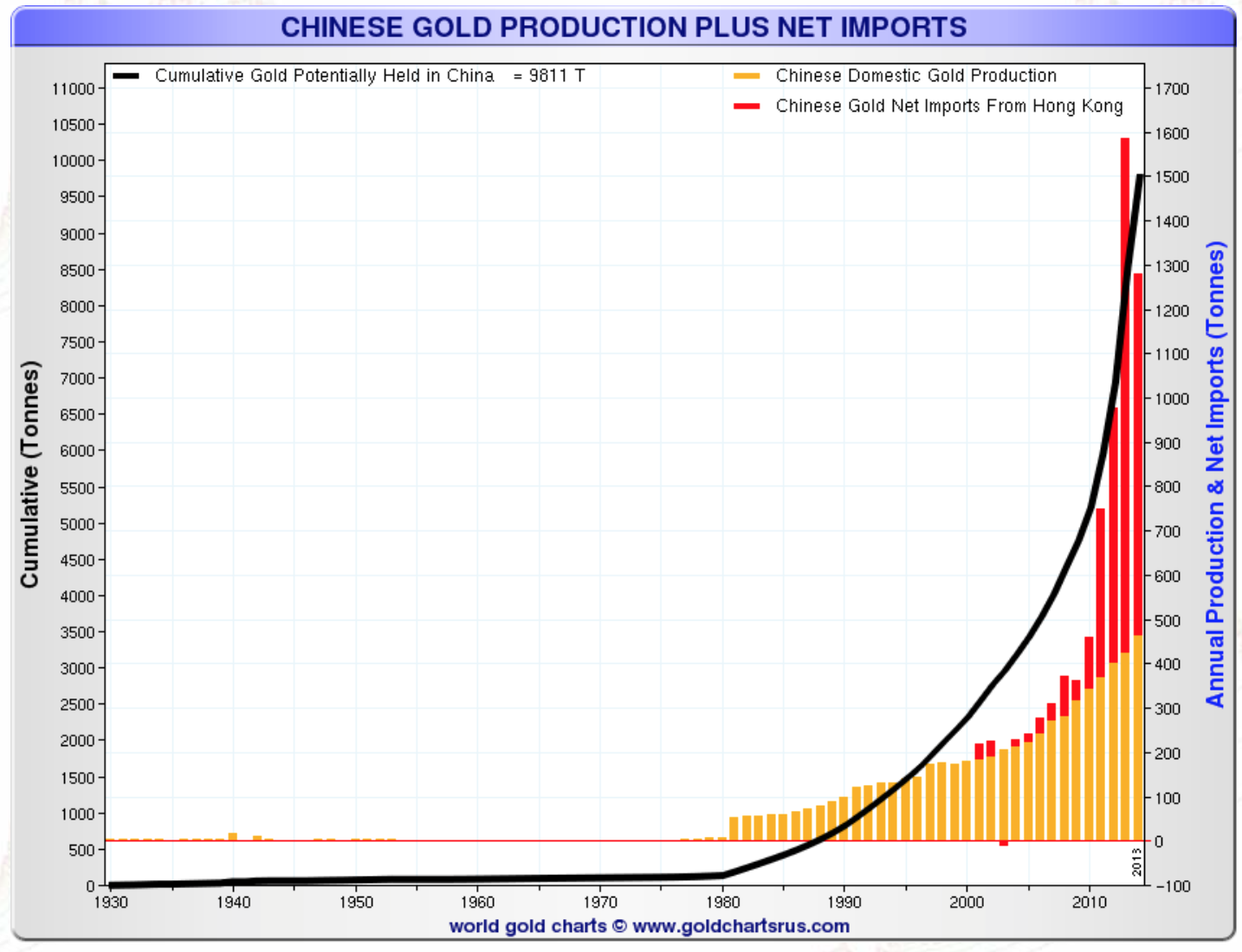 Production chinoise d'or plus importations nettes