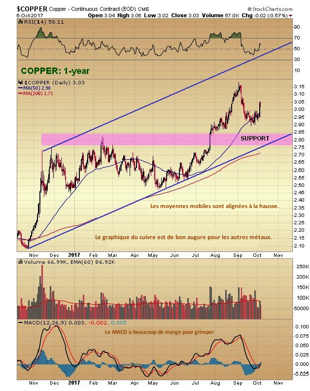Copper: 1 year