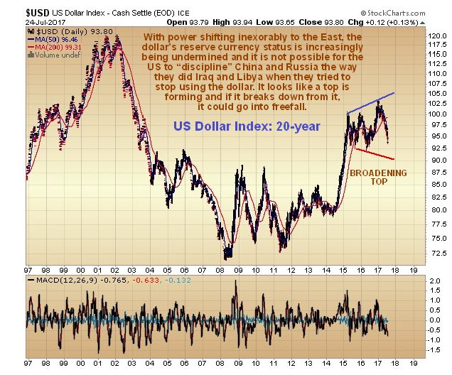 USD dollars Index sur 20 ans