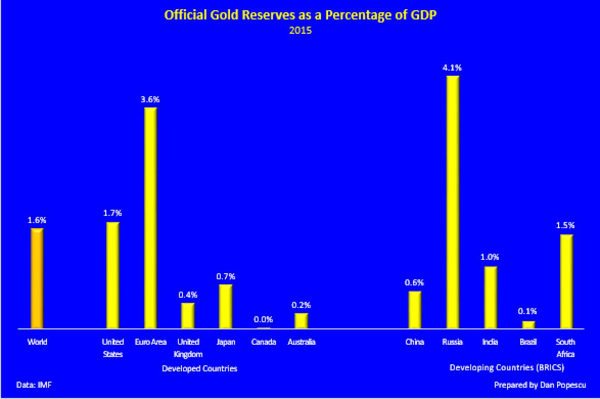 Les réserves officielles d'or en tant que pourcentage du PIB