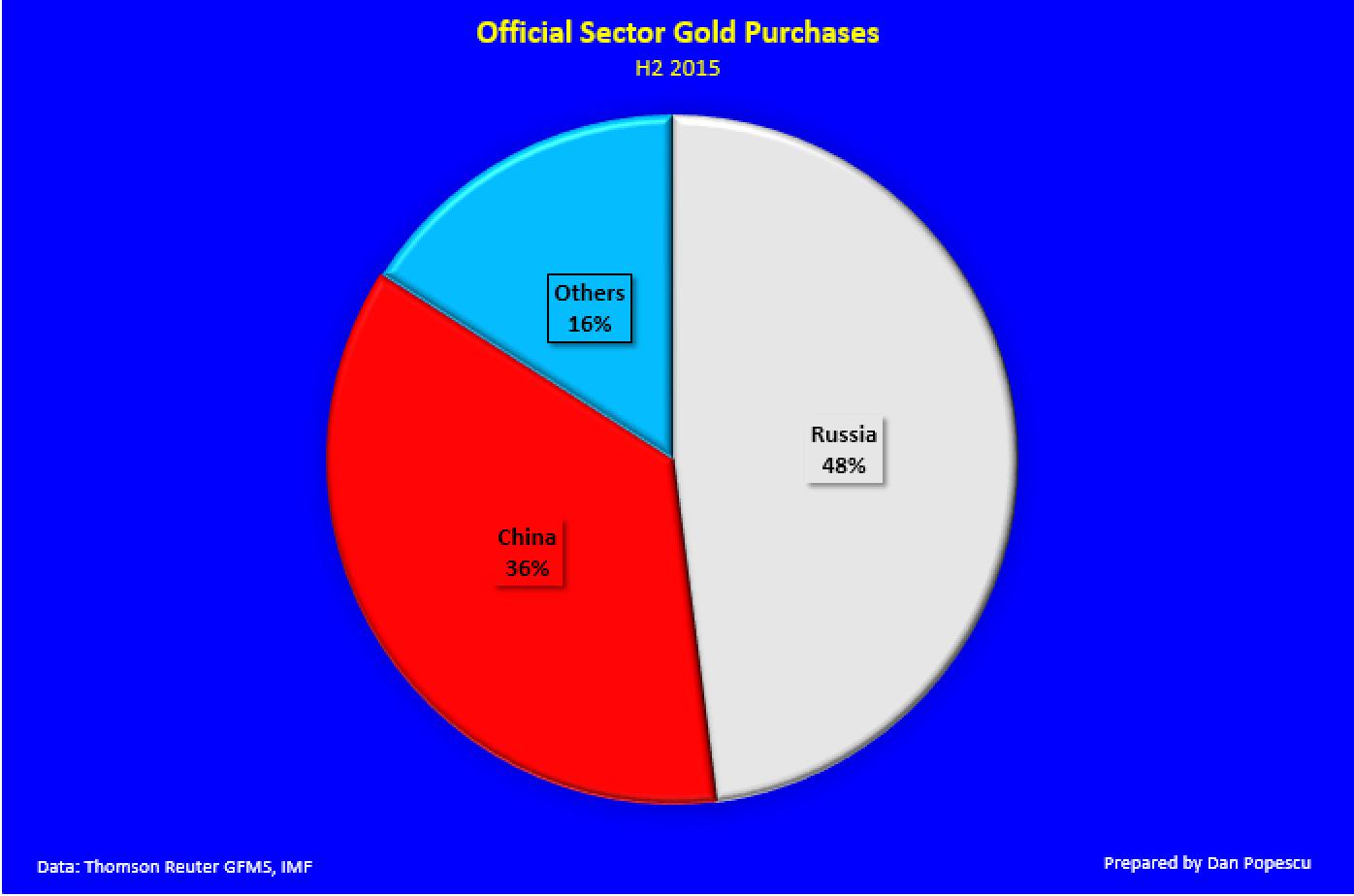 Les achats officiels d'or par le secteur privé