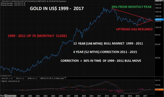 Gold in USD 1999 - 2017