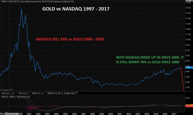 Gold vs Nasdaq 1999 - 2017