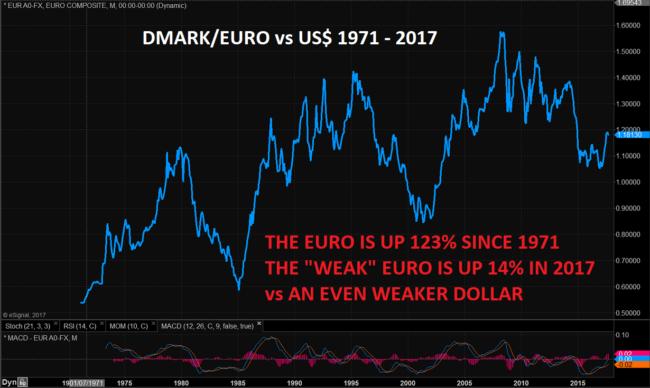 Dmark/Euro vs USD 1971 - 2017