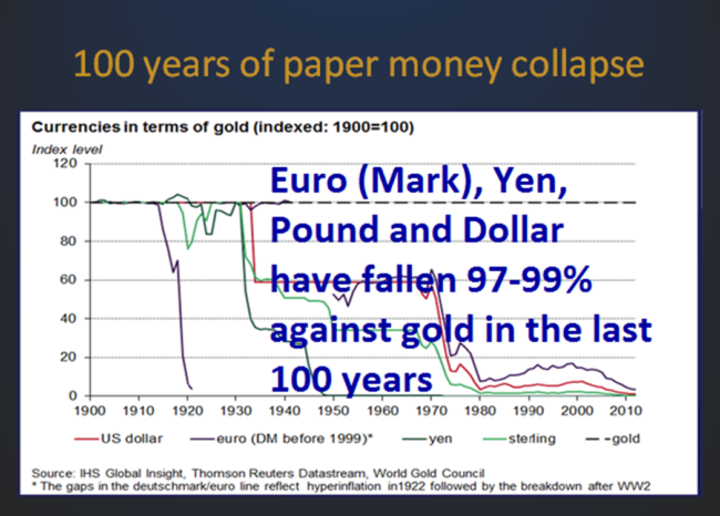 100 years of Paper Money Collapse