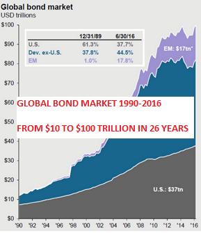 l'argent et le royaume de DIEU - Page 5 Global_bond_market