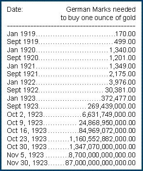 Gold Price in Wiemar Republic