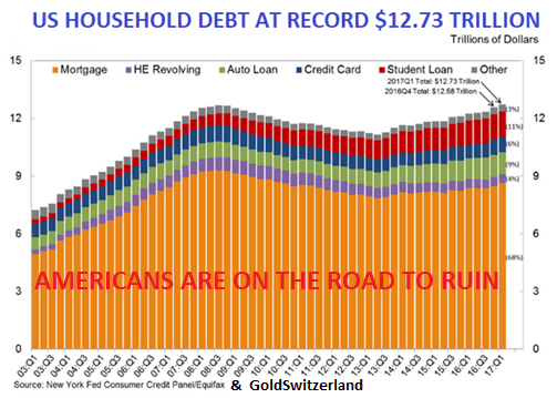US Household Debt At redord 12.73$ trillion