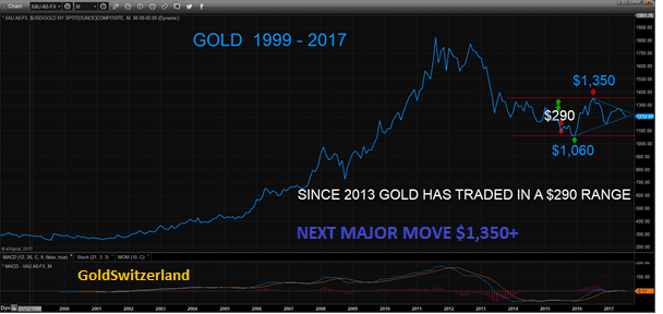 Gold 1999 - 2017