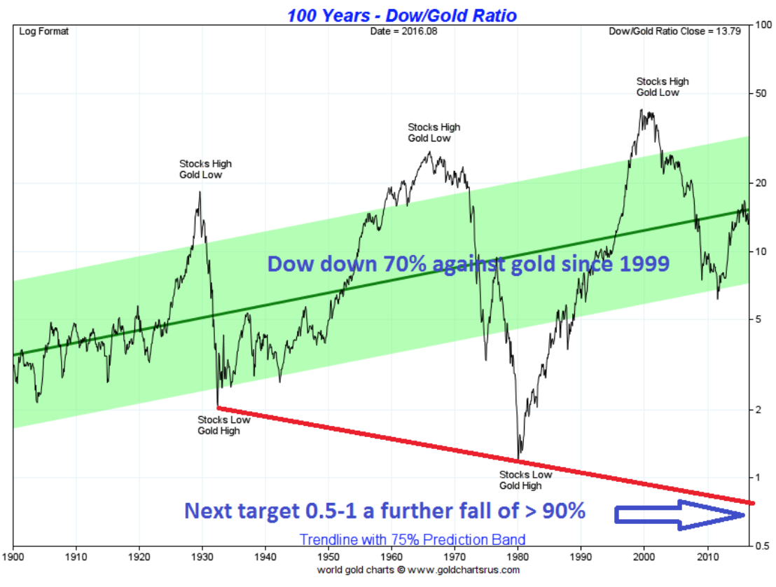 100 years dow/gold ratio