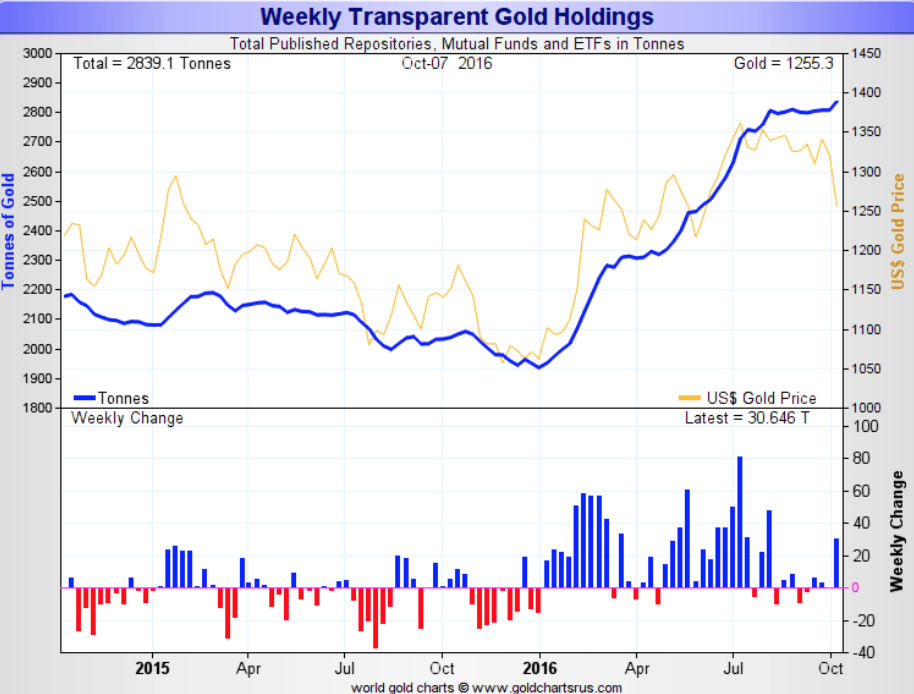 Weekly Transparent Gold Holding