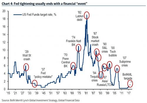 Fed tightening usually ends with a financial event
