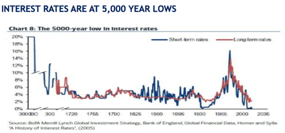 interest rate at 5000 years low