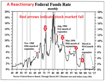 A reactionary federal funds rate