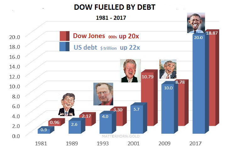 Dow Fuelled by Debt | 1981 - 2017
