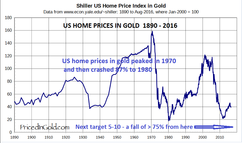 US Home Prices in gold 1890 - 2016