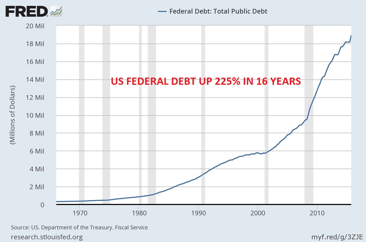 US debt federal up 225% in 16 years