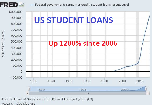US Student Loans