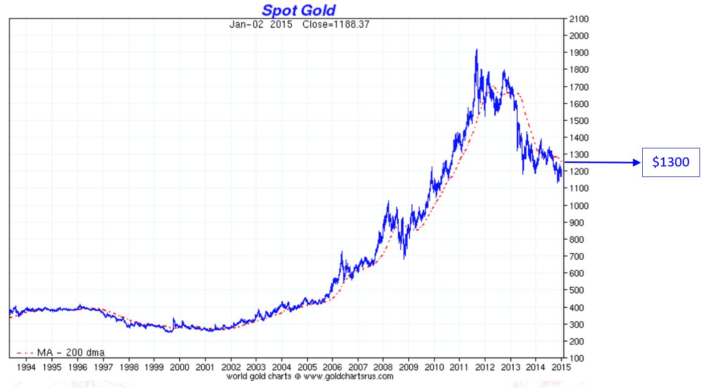 L'or entre $1,100 et $1,40