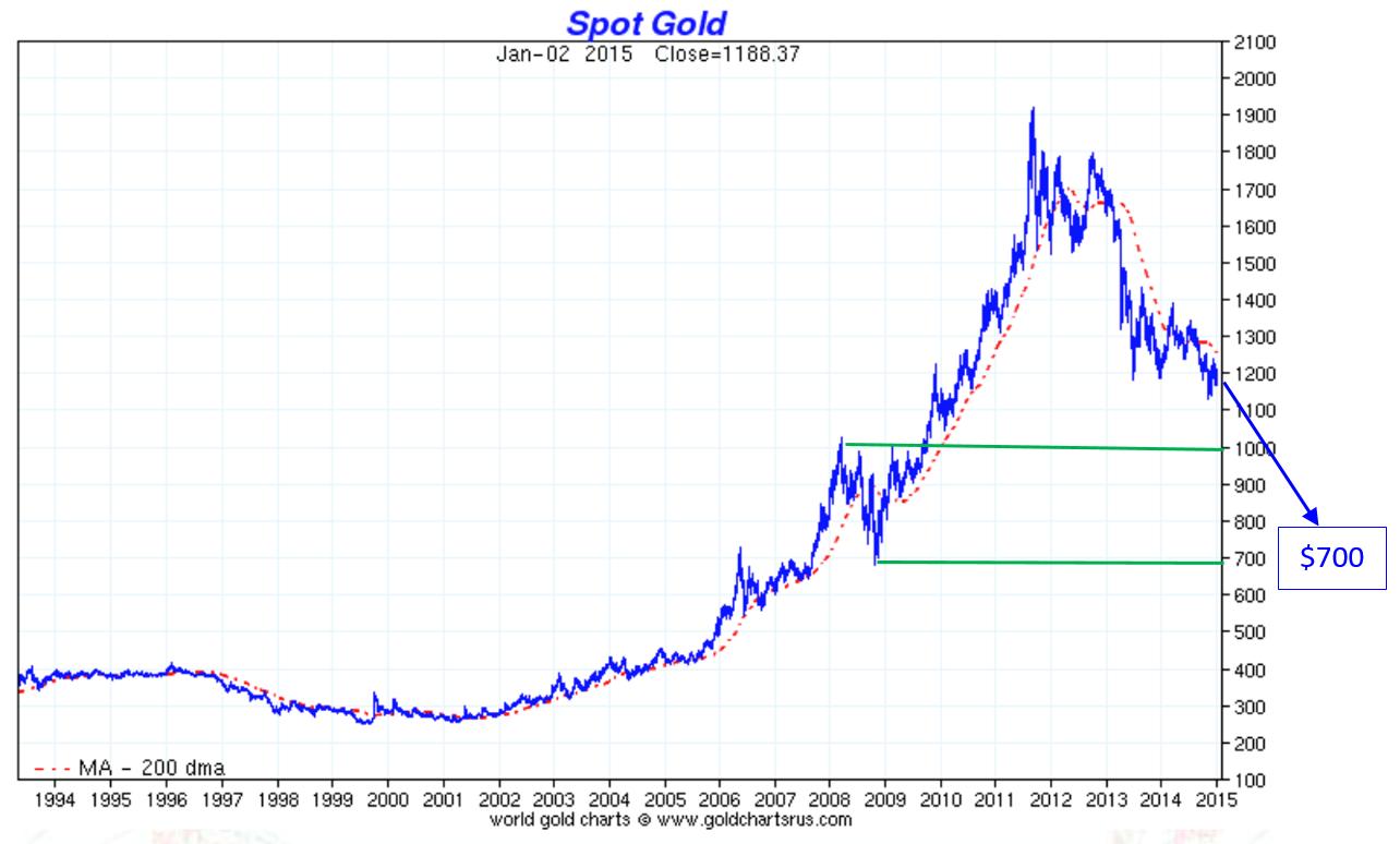 L'or entre $700 et $1,000 ?