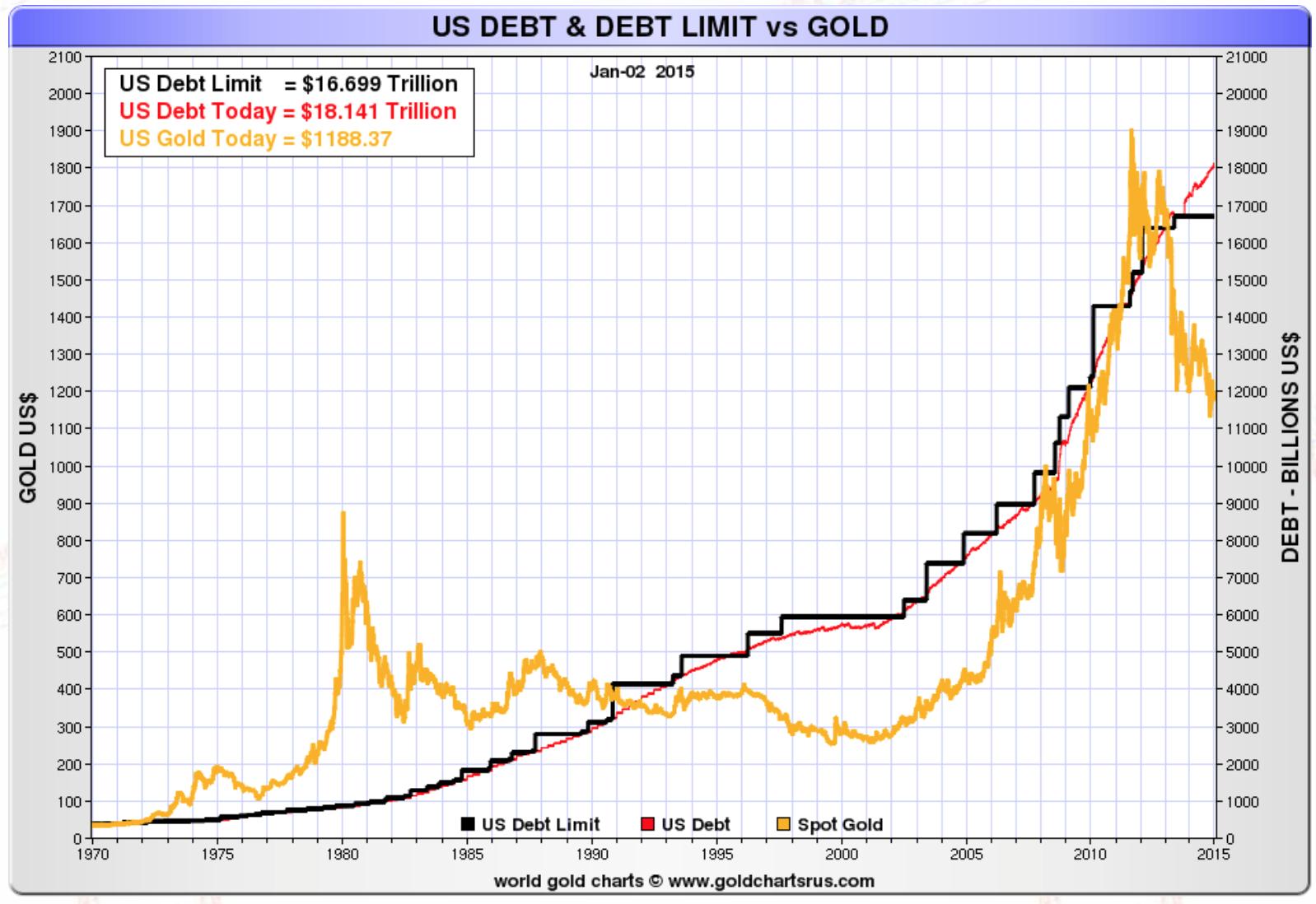 US Debt Limit vs Gold