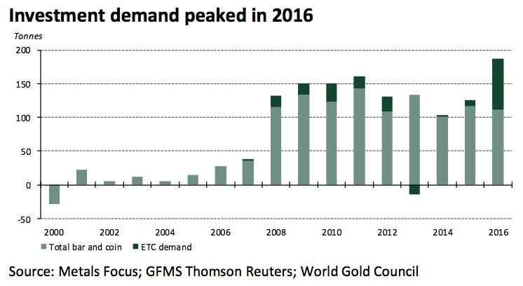 Les allemands ont investi un montant record de 6,8 milliards € en or physique (lingots et pièces) et en produits négociés en bourse.