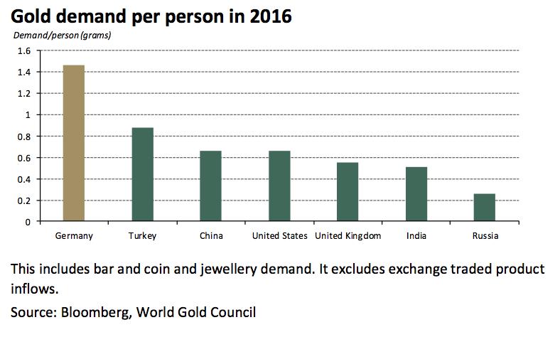 La quantité d'or achetée par les Allemands en 2016 a été plus importante qu'en Inde ou en Chine