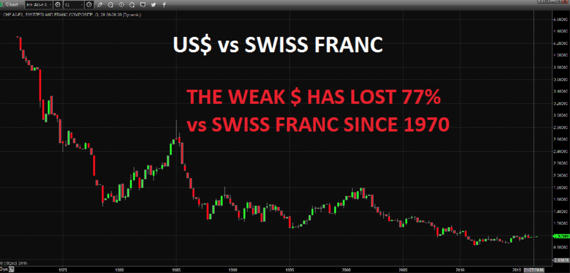 USD vs Swiss Franc