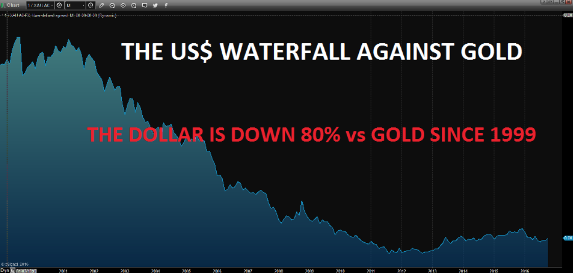 The USD Waterfall Against Gold