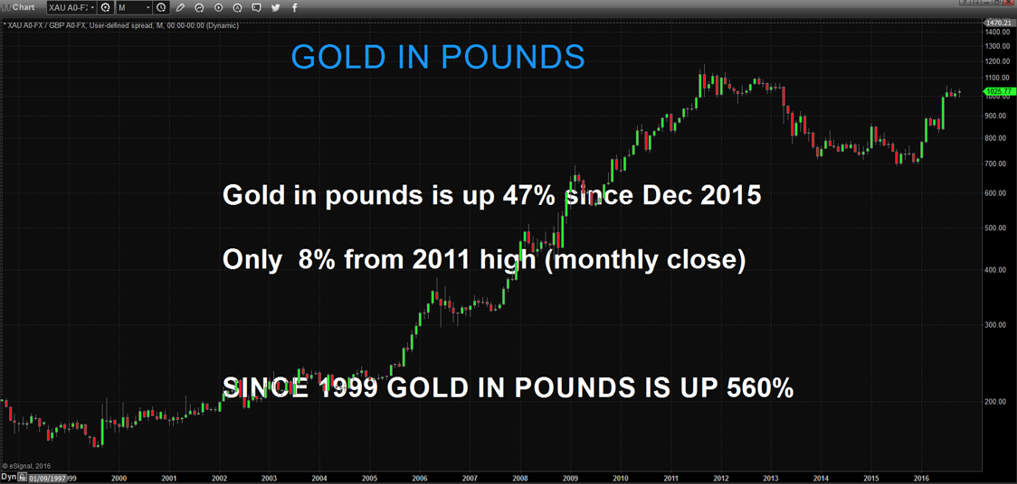 Gold In Pounds